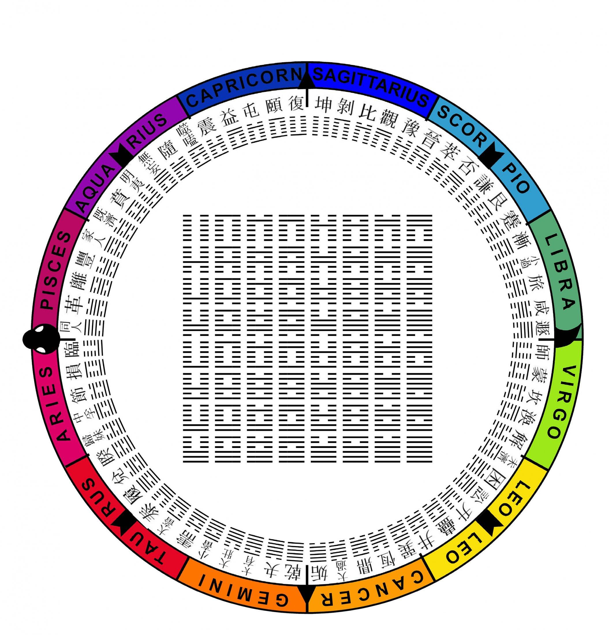 IChing-zodiac Wheel-with-Chinese