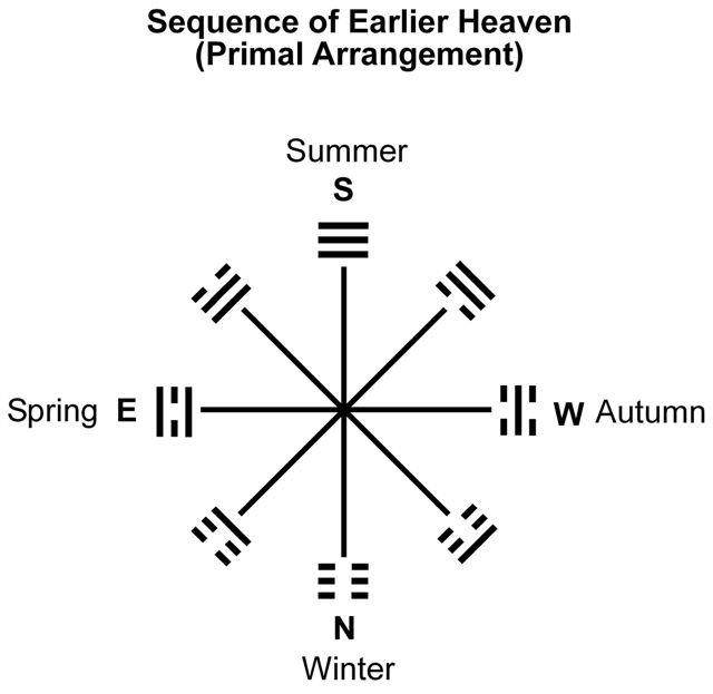 08 RA-8 Trigrams Earlier Heaven