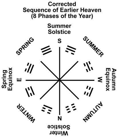 11 RA-8g1 Trigram Earlier Heaven-corrected Seasons