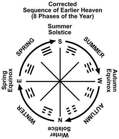 12 RA-8g1a Trigram Earlier Heaven-corrected Seasons