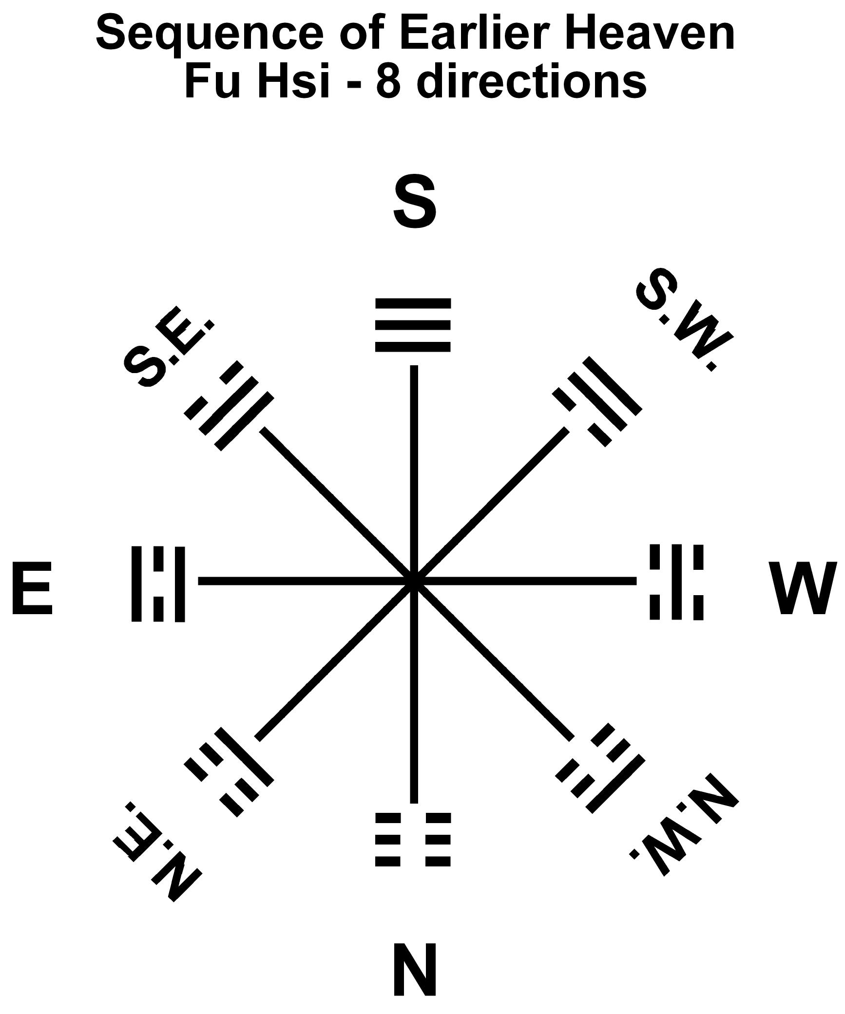 13 RA-8h Trigrams Earlier Heaven-Fu Hsi-directions