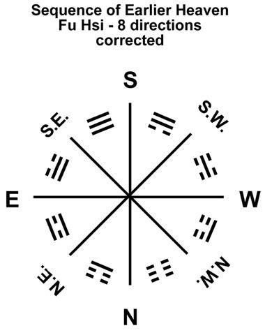 14 RA-8h1 Trigrams Earlier Heaven-Fu Hsi-directions