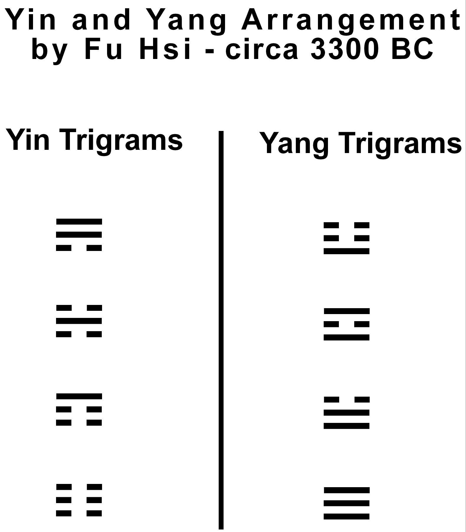 17 RA-8j Trigrams Fu Hsi By Yin + Yang