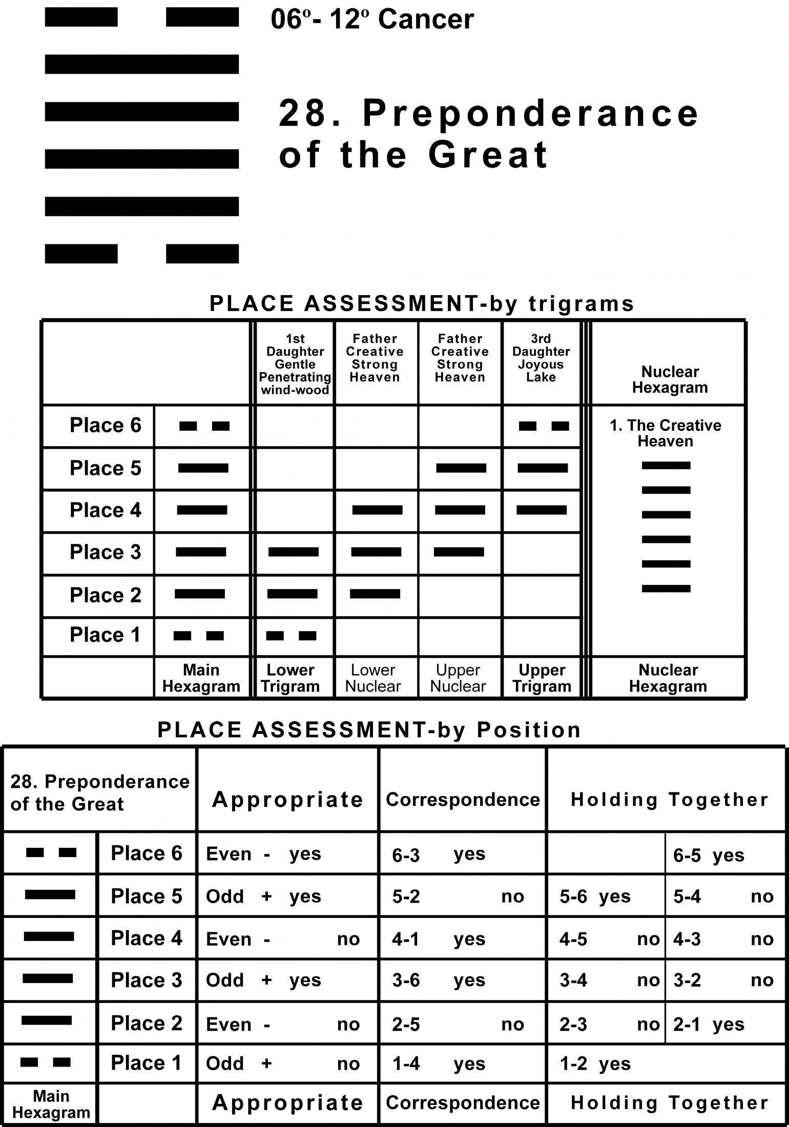 Places-04CN 06-12 Hx-28 Preponderance Great