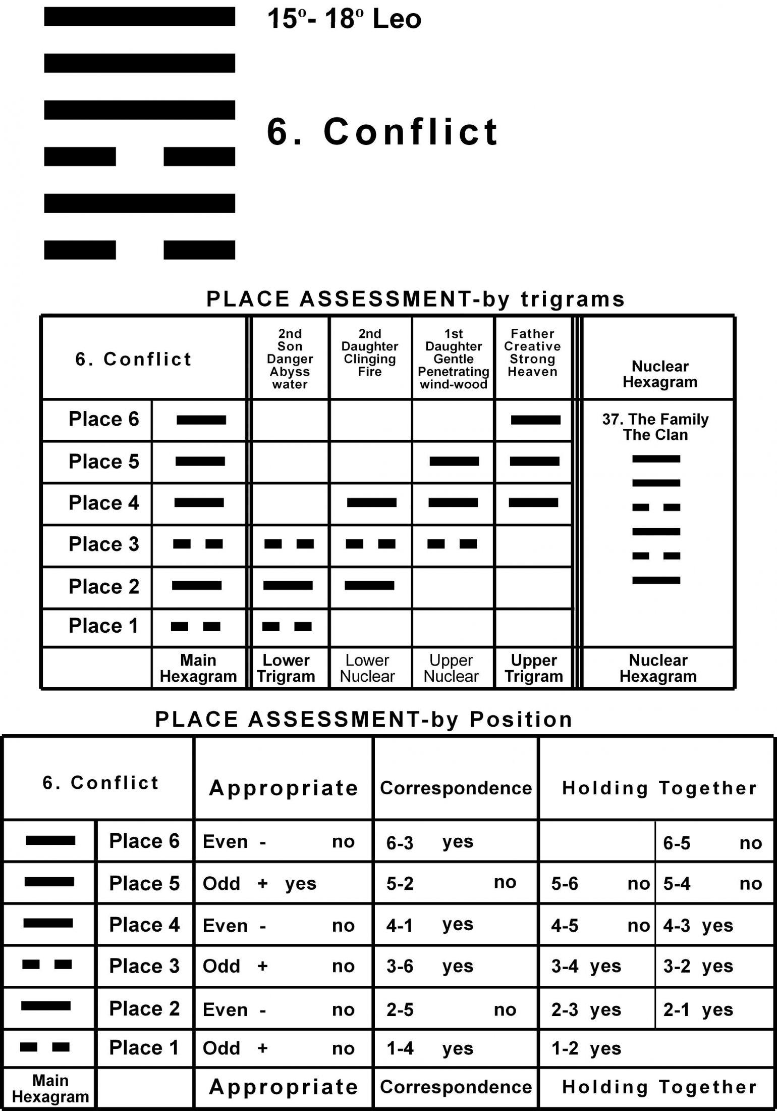 Places-05LE 15-18 Hx-6 Conflict