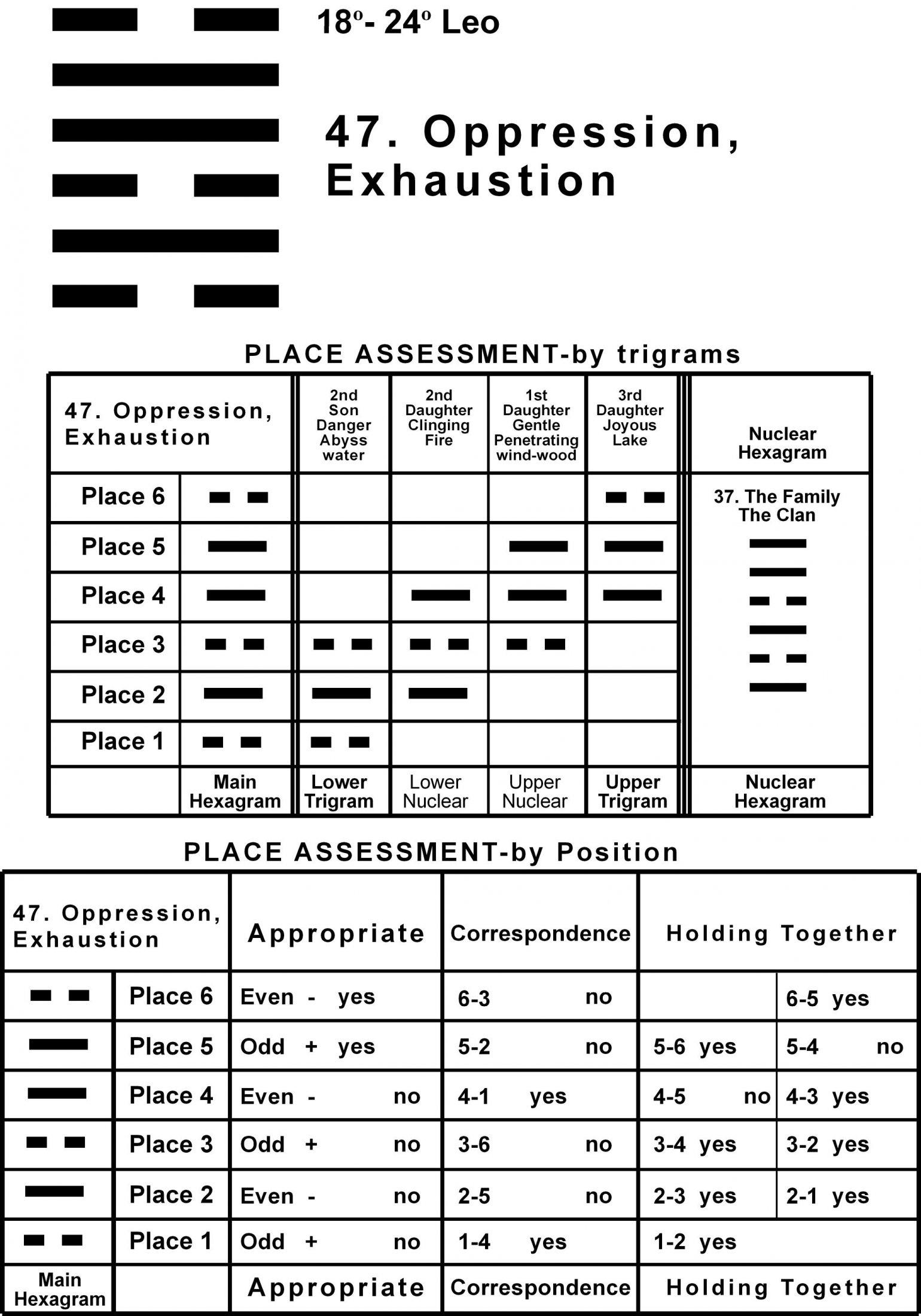 Places-05LE 18-24 Hx-47 Oppression