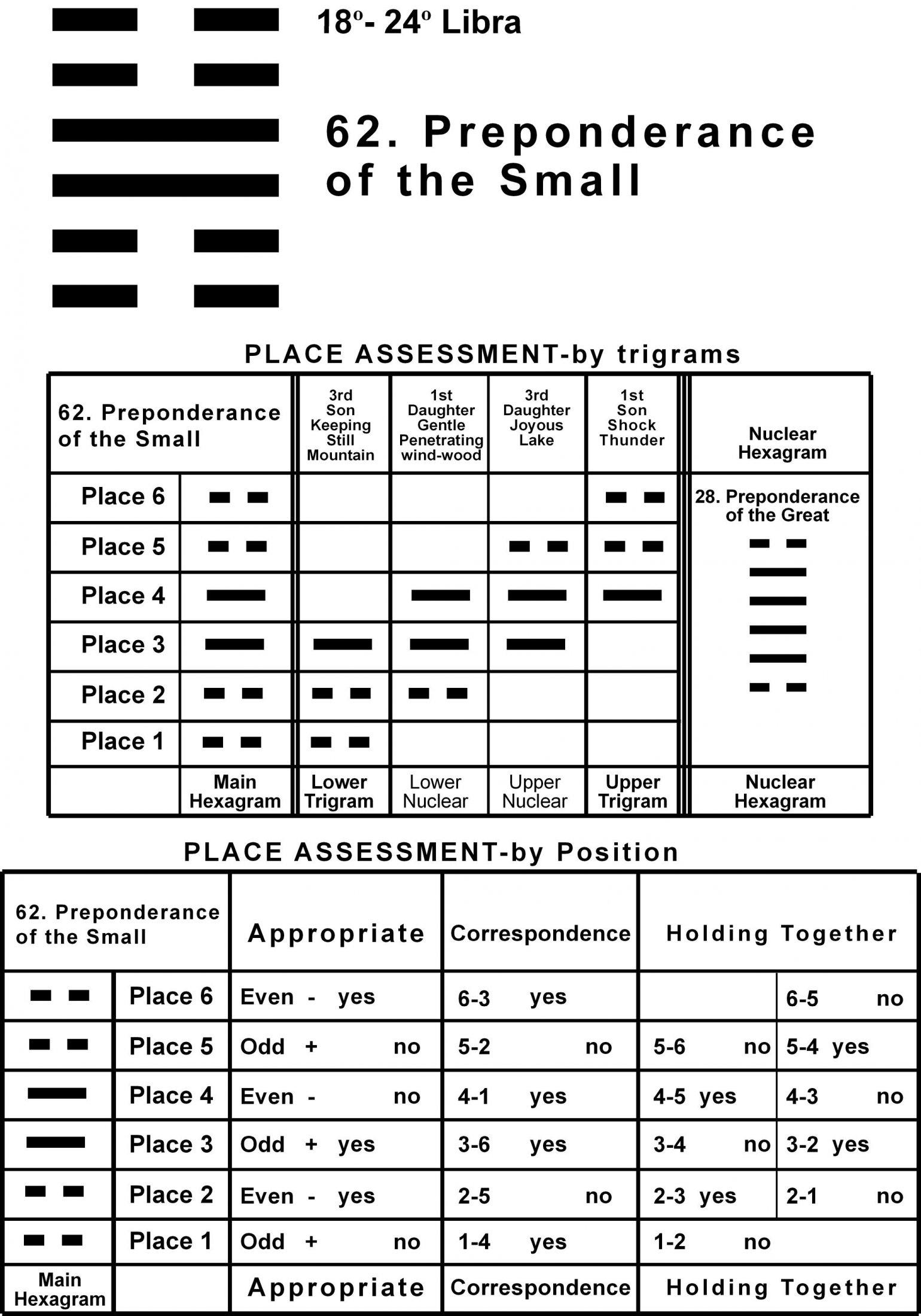 Places-07LI 18-24 Hx-62 Preponderance Small