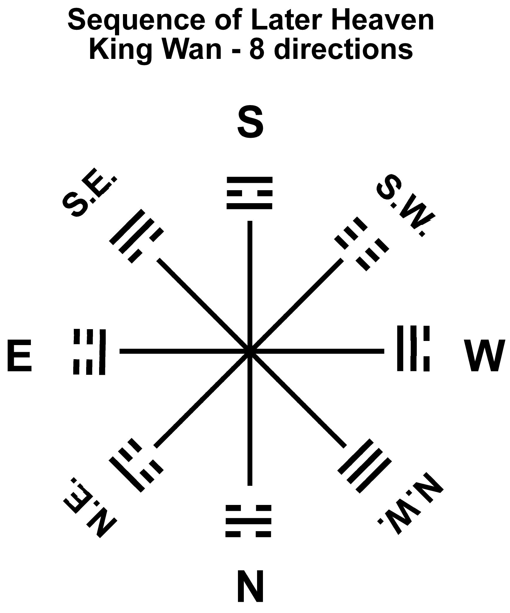Trigrams Later Heaven-King Wan-directions