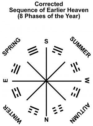 10 RA-8g2 Trigram Earlier Heaven-corrected Seasons