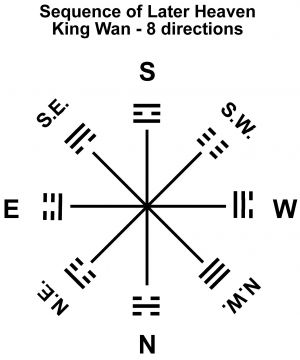 16 RA-8i Trigrams Earlier Heaven-King Wan-directions